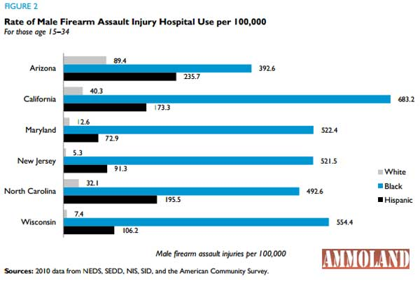 Data Shows Percent of Fatalities in People Hit by Gunfire: Highly Variable, by City